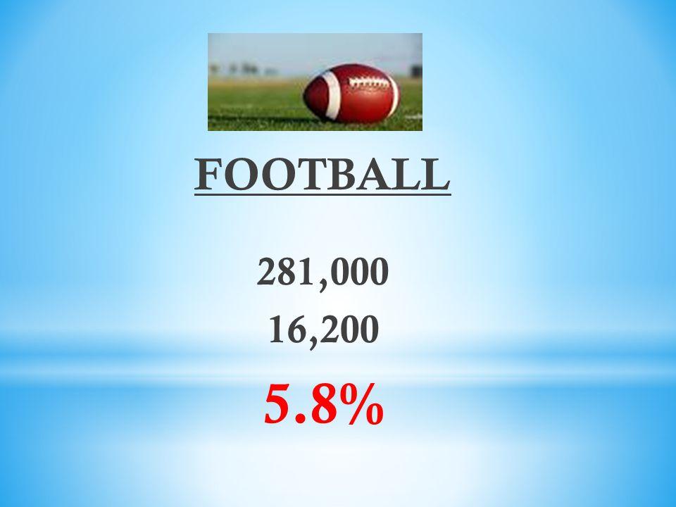 FOOTBALL 281,000 16,200 5.8%