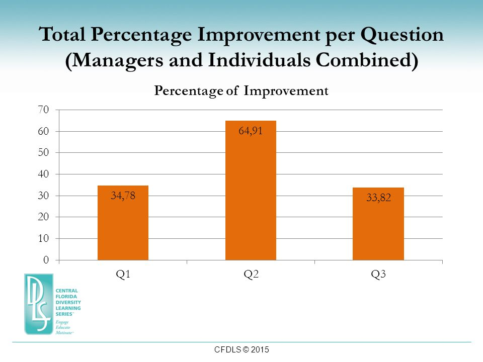 CFDLS © 2015 Total Percentage Improvement per Question (Managers and Individuals Combined)