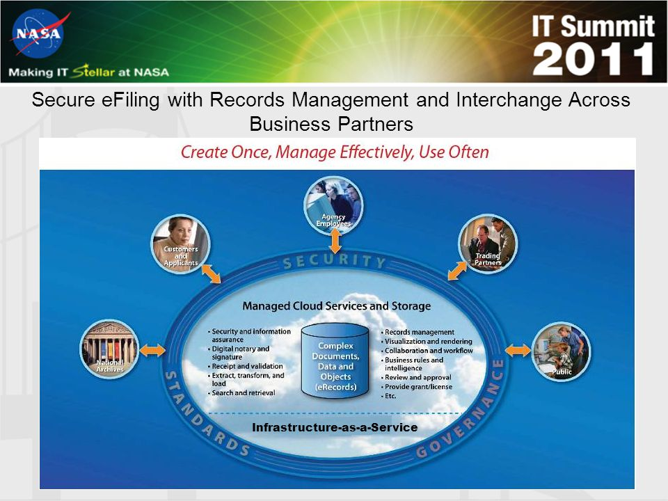 Secure eFiling with Records Management and Interchange Across Business Partners Infrastructure-as-a-Service