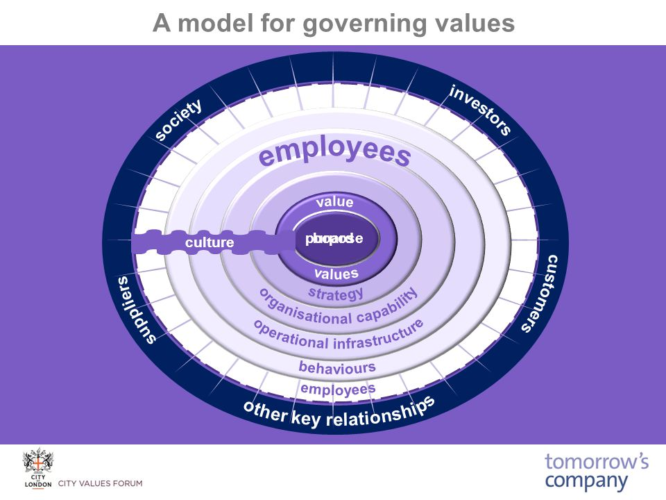 A model for governing values board culture purpose