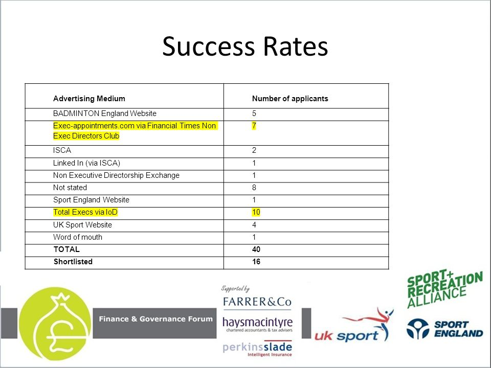 Success Rates Advertising MediumNumber of applicants BADMINTON England Website5 Exec-appointments.com via Financial Times Non Exec Directors Club 7 ISCA2 Linked In (via ISCA)1 Non Executive Directorship Exchange1 Not stated8 Sport England Website1 Total Execs via IoD10 UK Sport Website4 Word of mouth1 TOTAL40 Shortlisted16