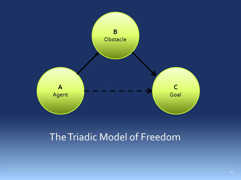 The Triadic Model of Freedom 11 A Agent B Obstacle C Goal