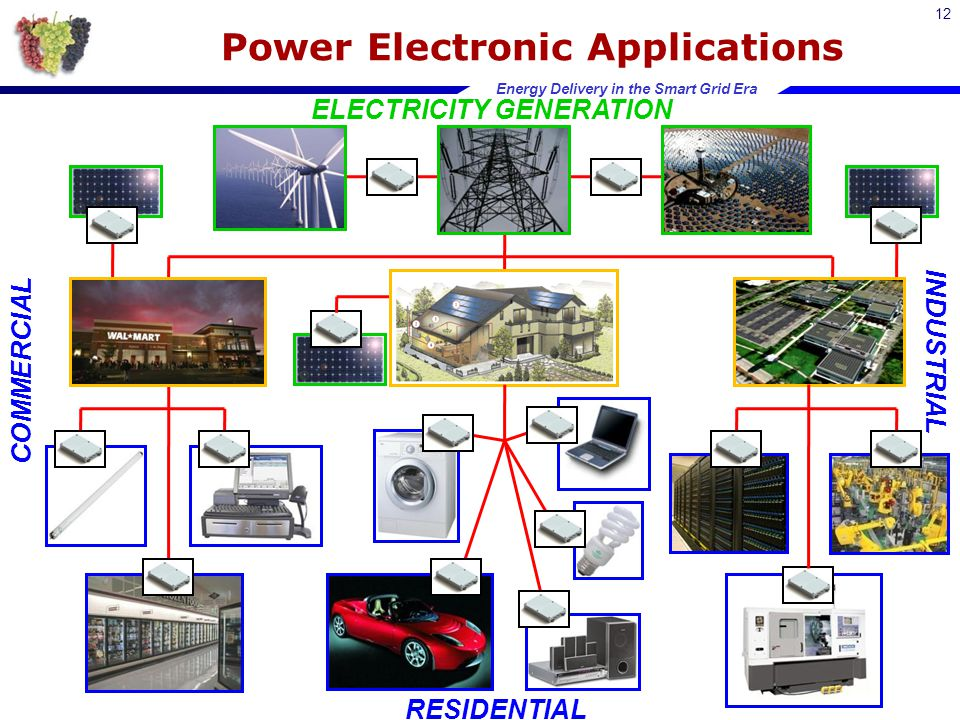 Energy Delivery in the Smart Grid Era Power Electronic Applications 12 ELECTRICITY GENERATION COMMERCIAL RESIDENTIAL INDUSTRIAL