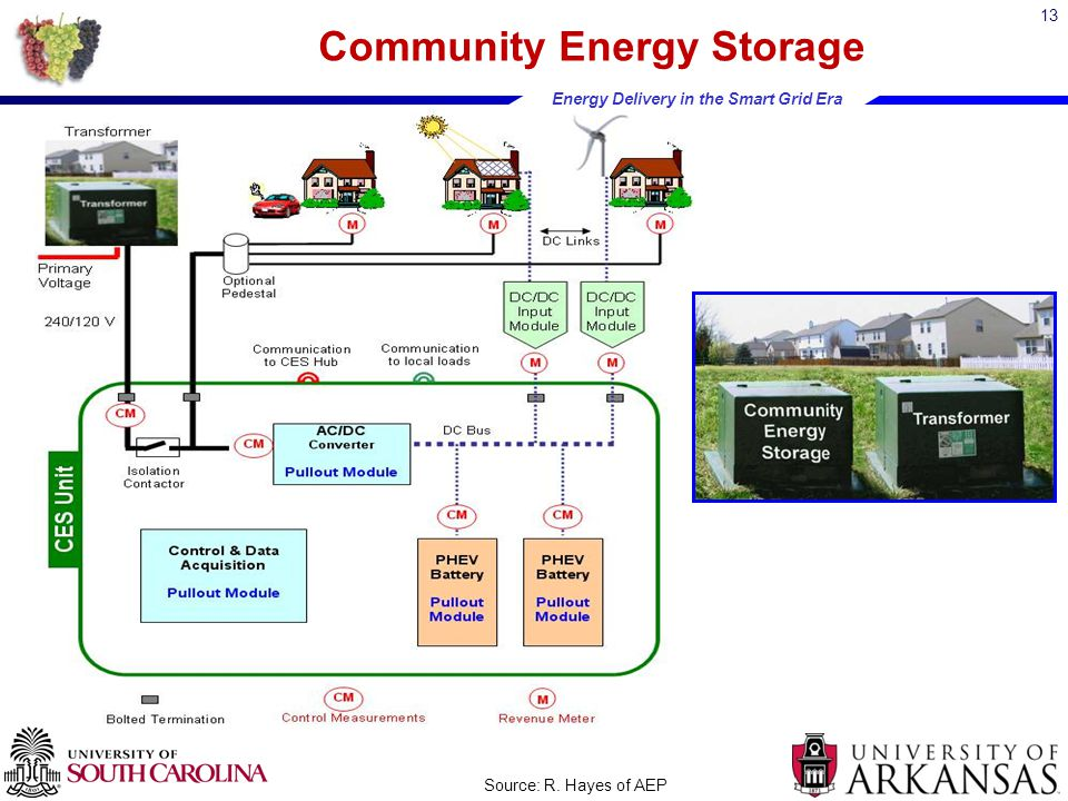 Energy Delivery in the Smart Grid Era 13 Community Energy Storage Source: R. Hayes of AEP
