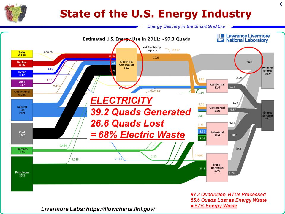 Energy Delivery in the Smart Grid Era 6 TOTAL ENERGY 97.3 Quadrillion BTUs Processed 55.6 Quads Lost as Energy Waste = 57% Energy Waste Livermore Labs: https://flowcharts.llnl.gov/ State of the U.S.