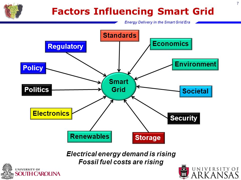 Energy Delivery in the Smart Grid Era 18 Prototype Test & Evaluation Facility  7000 ft 2 building  $5 million test facility  One-of-a-kind  Cost-effective facility for businesses, national labs, and universities  UL and IEEE Standards testing