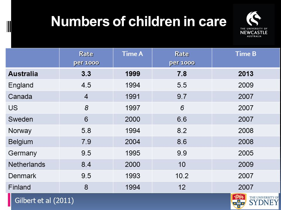 Numbers of children in care Rate per 1000 Time ARate per 1000 Time B Australia3.319997.82013 England4.519945.52009 Canada419919.72007 US8199762007 Swe