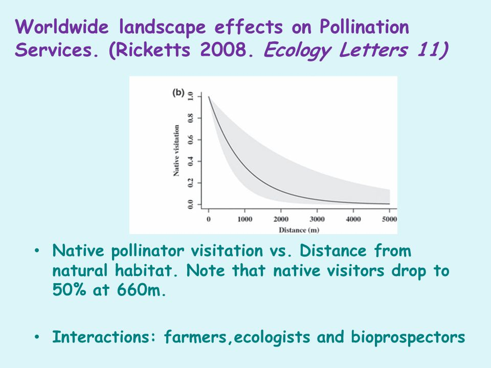 Worldwide landscape effects on Pollination Services.