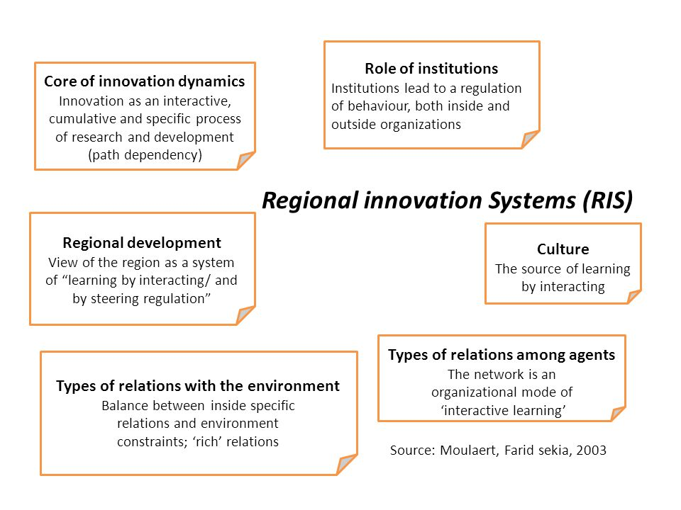 Regional innovation Systems (RIS) Core of innovation dynamics Innovation as an interactive, cumulative and specific process of research and development (path dependency) Role of institutions Institutions lead to a regulation of behaviour, both inside and outside organizations Regional development View of the region as a system of learning by interacting/ and by steering regulation Culture The source of learning by interacting Types of relations among agents The network is an organizational mode of 'interactive learning' Types of relations with the environment Balance between inside specific relations and environment constraints; 'rich' relations Source: Moulaert, Farid sekia, 2003