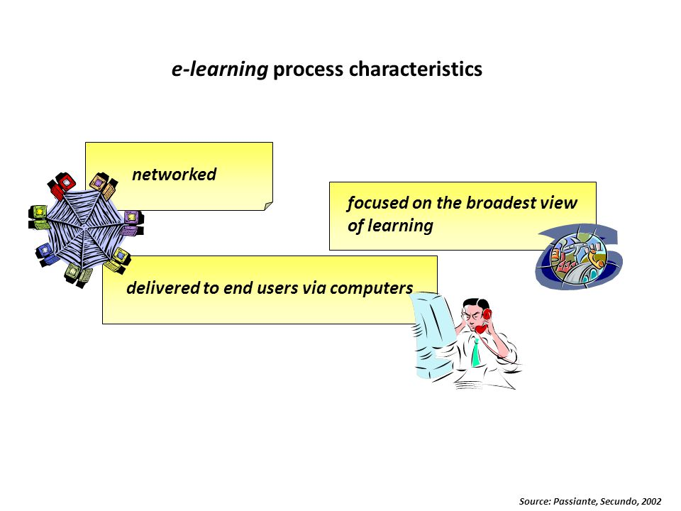 e-learning process characteristics delivered to end users via computers focused on the broadest view of learning networked Source: Passiante, Secundo, 2002