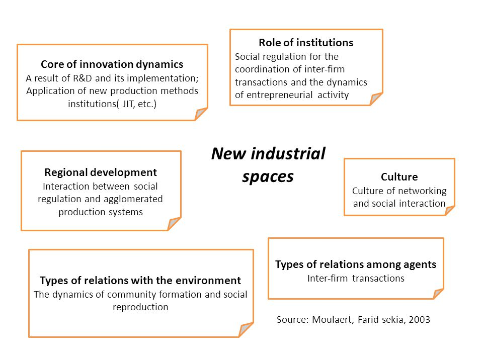 New industrial spaces Core of innovation dynamics A result of R&D and its implementation; Application of new production methods institutions( JIT, etc.) Role of institutions Social regulation for the coordination of inter-firm transactions and the dynamics of entrepreneurial activity Regional development Interaction between social regulation and agglomerated production systems Culture Culture of networking and social interaction Types of relations among agents Inter-firm transactions Types of relations with the environment The dynamics of community formation and social reproduction Source: Moulaert, Farid sekia, 2003