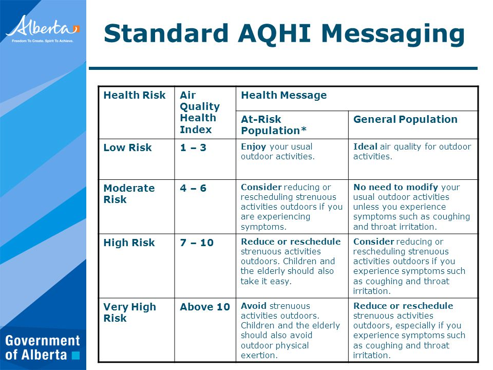 Standard AQHI Messaging Health RiskAir Quality Health Index Health Message At-Risk Population* General Population Low Risk1 – 3 Enjoy your usual outdoor activities.