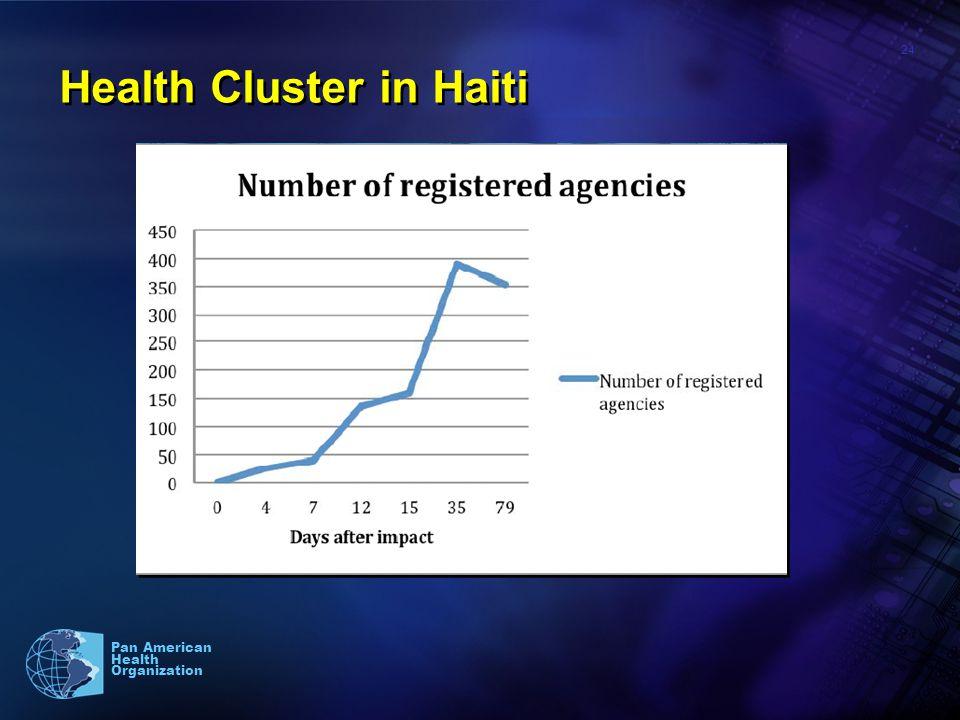 24 Pan American Health Organization Health Cluster in Haiti