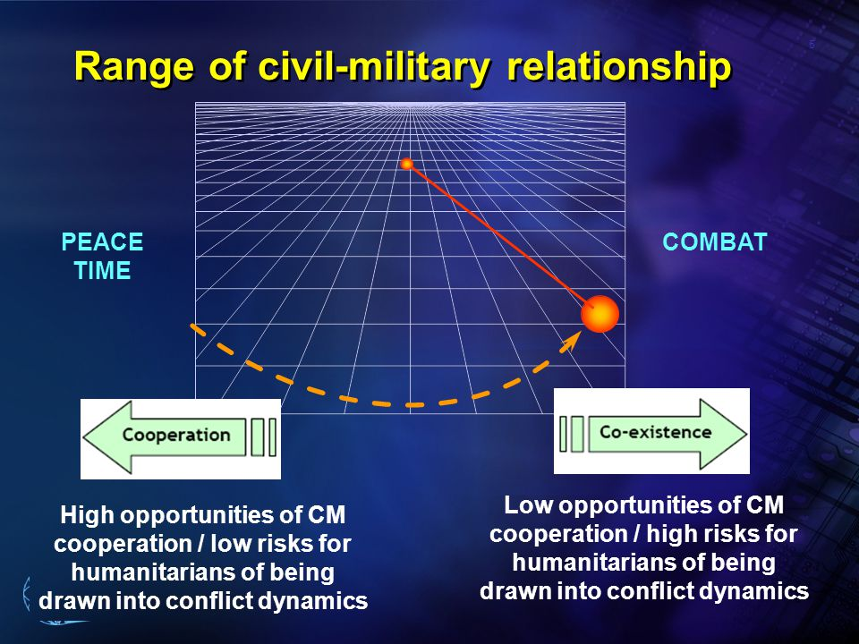 5 Pan American Health Organization Range of civil-military relationship Low opportunities of CM cooperation / high risks for humanitarians of being drawn into conflict dynamics COMBAT High opportunities of CM cooperation / low risks for humanitarians of being drawn into conflict dynamics PEACE TIME