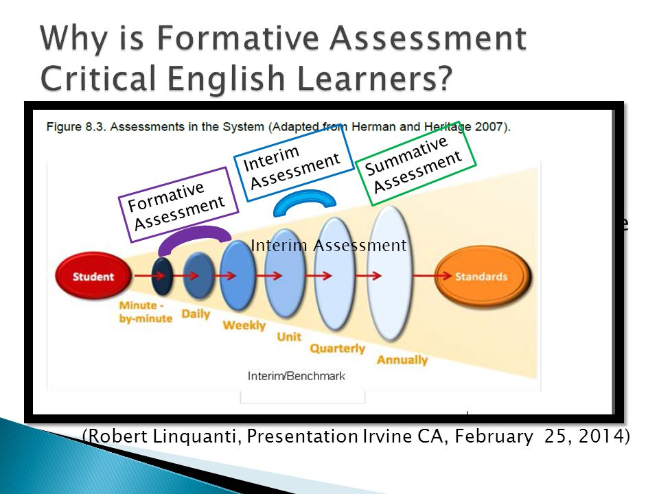  Inherently dialogic, requires purposeful interaction to make meaning  Develops academic uses of language via collaborative grappling with content  Strengthens reflection and feedback for student and teacher (Robert Linquanti, Presentation Irvine CA, February 25, 2014) TeacherStudent Summative Assessment Interim Assessment Interim Assessment Formative Assessment