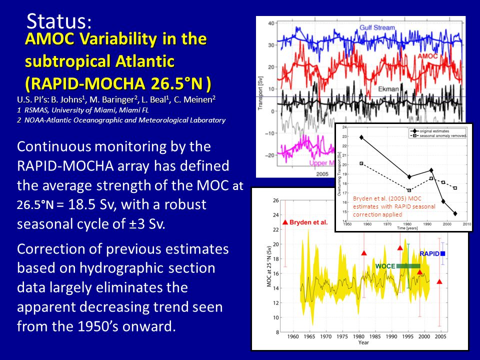 AMOC Variability in the subtropical Atlantic (RAPID-MOCHA 26.5°N) AMOC Variability in the subtropical Atlantic (RAPID-MOCHA 26.5°N ) Continuous monitoring by the RAPID-MOCHA array has defined the average strength of the MOC at 26.5°N = 18.5 Sv, with a robust seasonal cycle of ± 3 Sv.