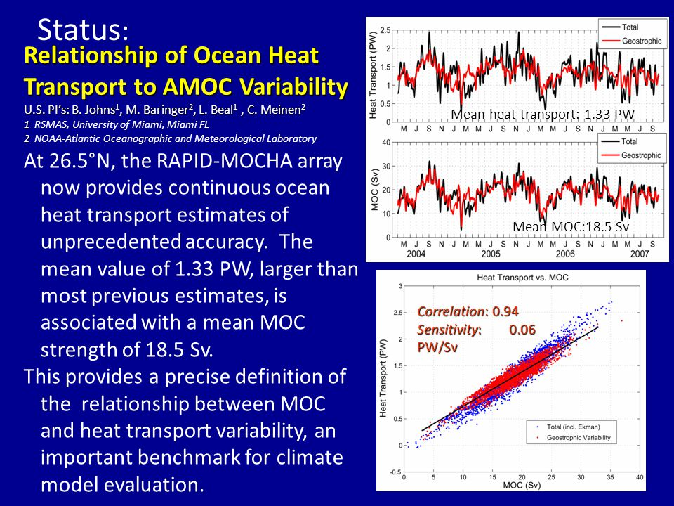 Relationship of Ocean Heat Transport to AMOC Variability At 26.5°N, the RAPID-MOCHA array now provides continuous ocean heat transport estimates of unprecedented accuracy.