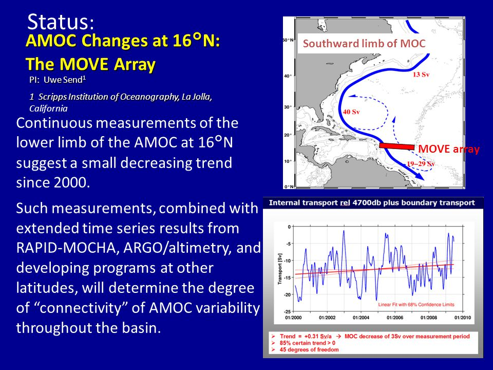 AMOC Changes at 16°N: The MOVE Array PI: Uwe Send 1 1 Scripps Institution of Oceanography, La Jolla, 1 Scripps Institution of Oceanography, La Jolla, California Continuous measurements of the lower limb of the AMOC at 16°N suggest a small decreasing trend since 2000.
