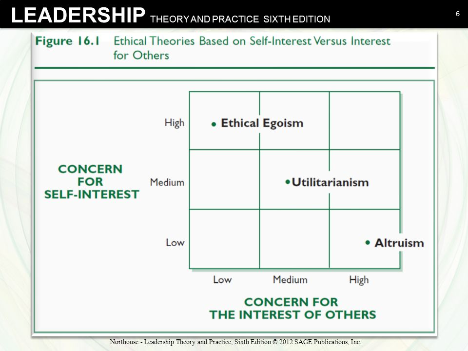 LEADERSHIP THEORY AND PRACTICE SIXTH EDITION Ethical Theories Ethical egoism (create greatest good for the leader)  Closely related to transactional leadership theories Example: leader takes a political stand on an issue for no other reason than to get re-elected Utilitarianism (create greatest good for greatest number) Example: leader distributes scarce resources so as to maximize benefit to everyone, while hurting the fewest; preventive healthcare vs.
