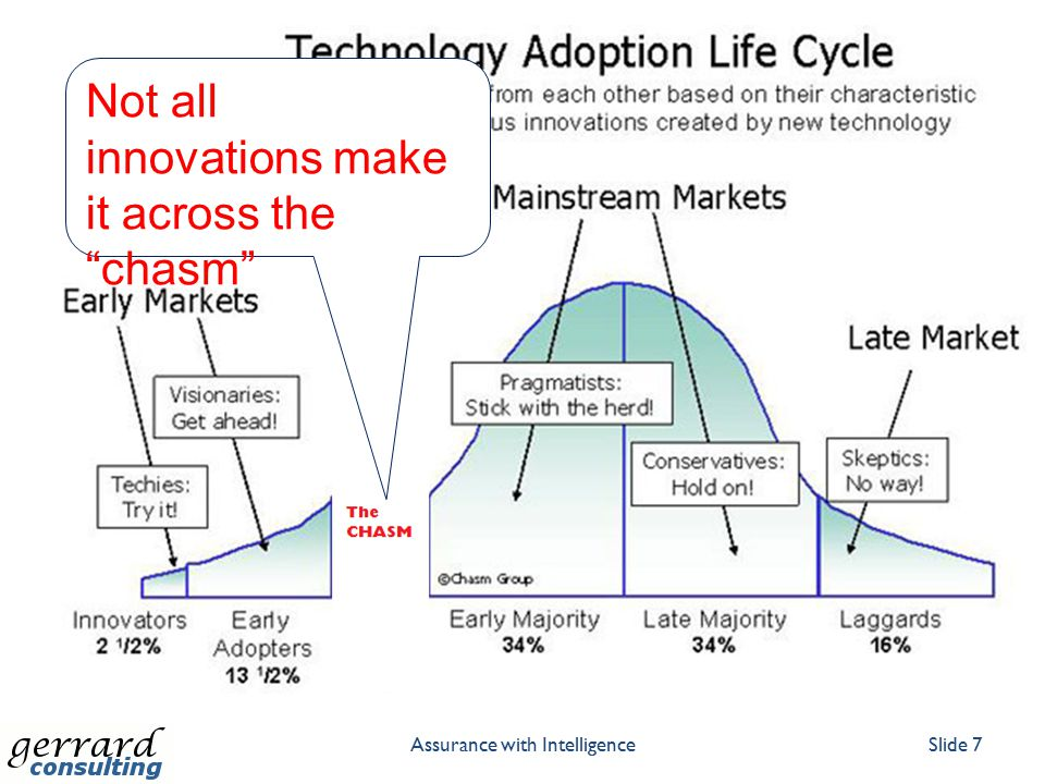 The Hype Cycle Assurance with IntelligenceSlide 8