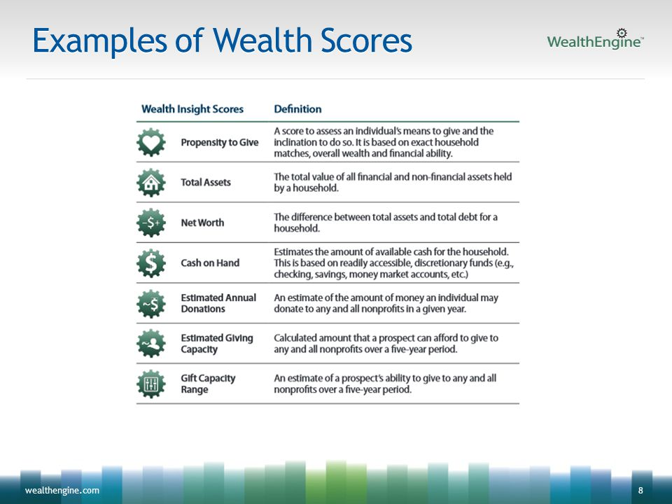 8wealthengine.com Examples of Wealth Scores