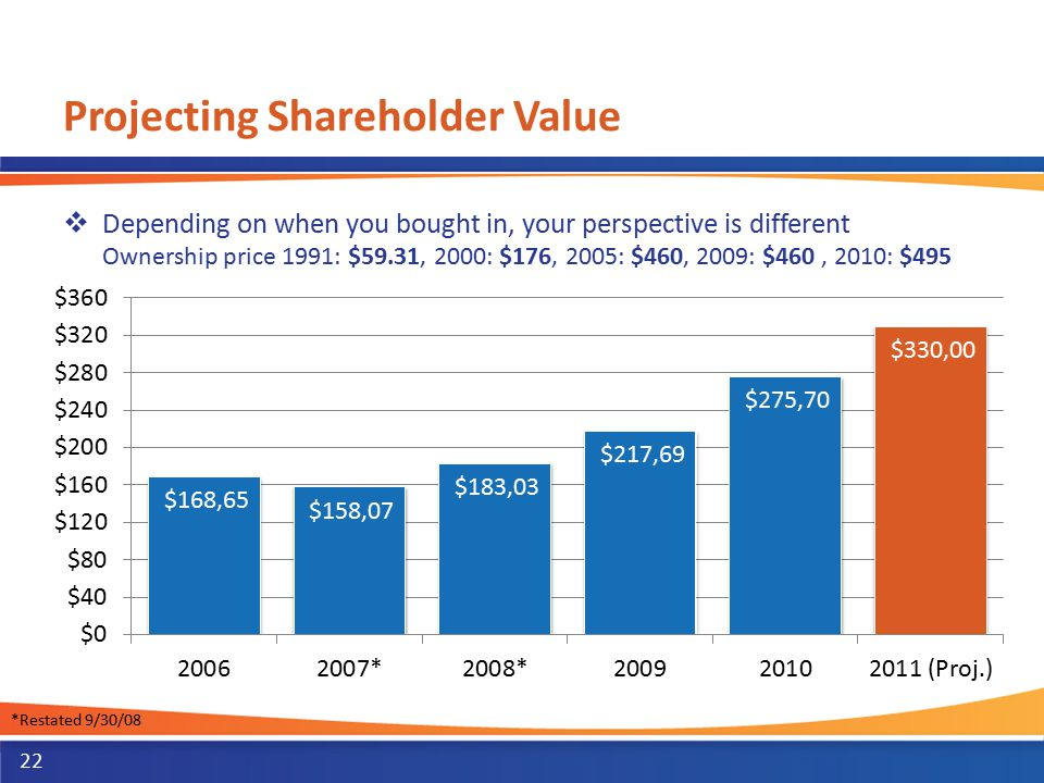 Projecting Shareholder Value  Depending on when you bought in, your perspective is different Ownership price 1991: $59.31, 2000: $176, 2005: $460, 20