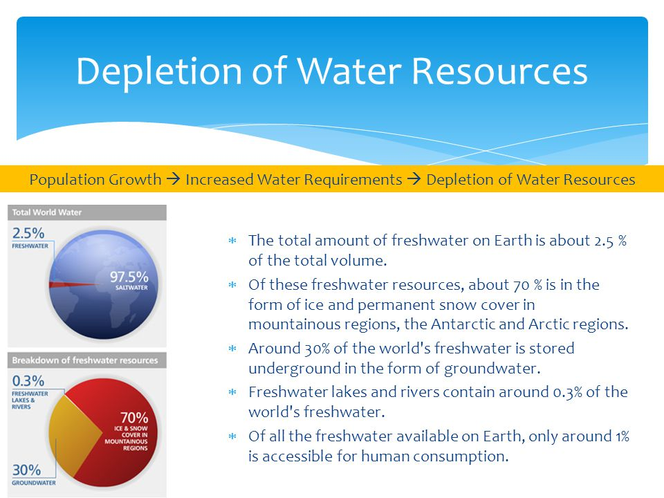 Depletion of Water Resources  The total amount of freshwater on Earth is about 2.5 % of the total volume.  Of these freshwater resources, about 70 %