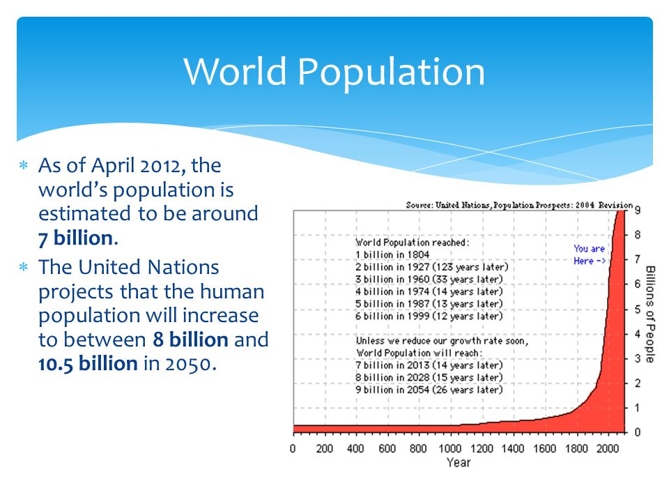  As of April 2012, the world's population is estimated to be around 7 billion.