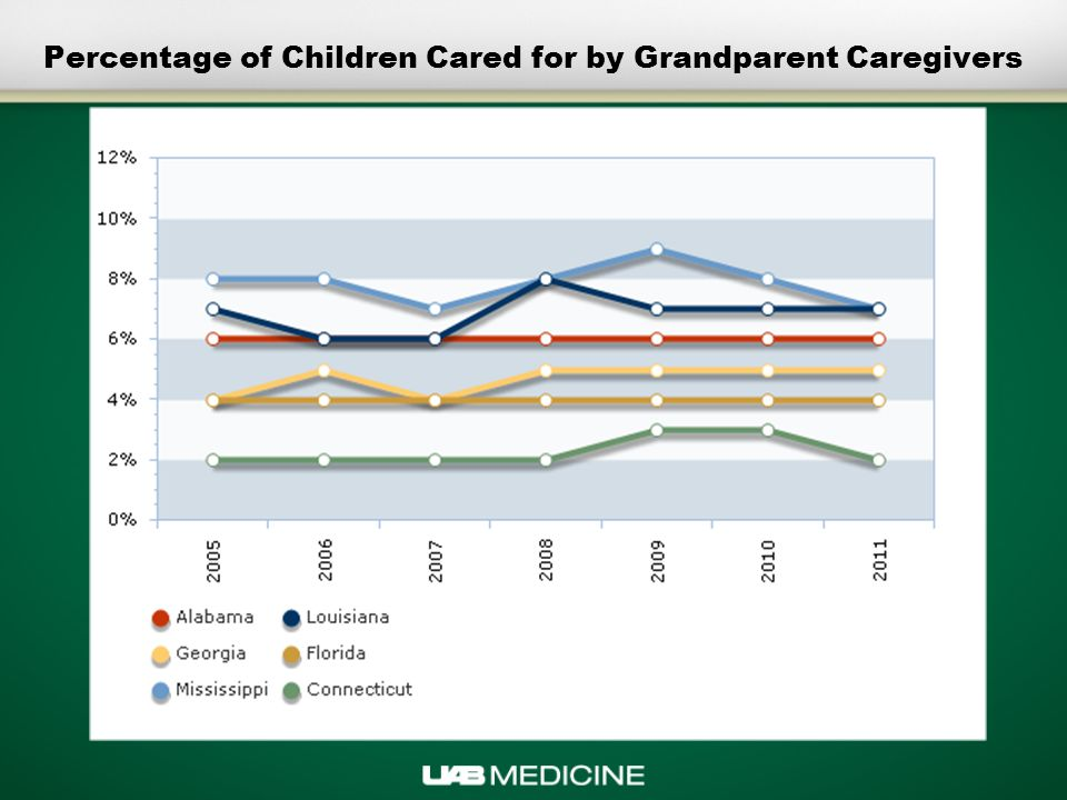 Percentage of Children Cared for by Grandparent Caregivers