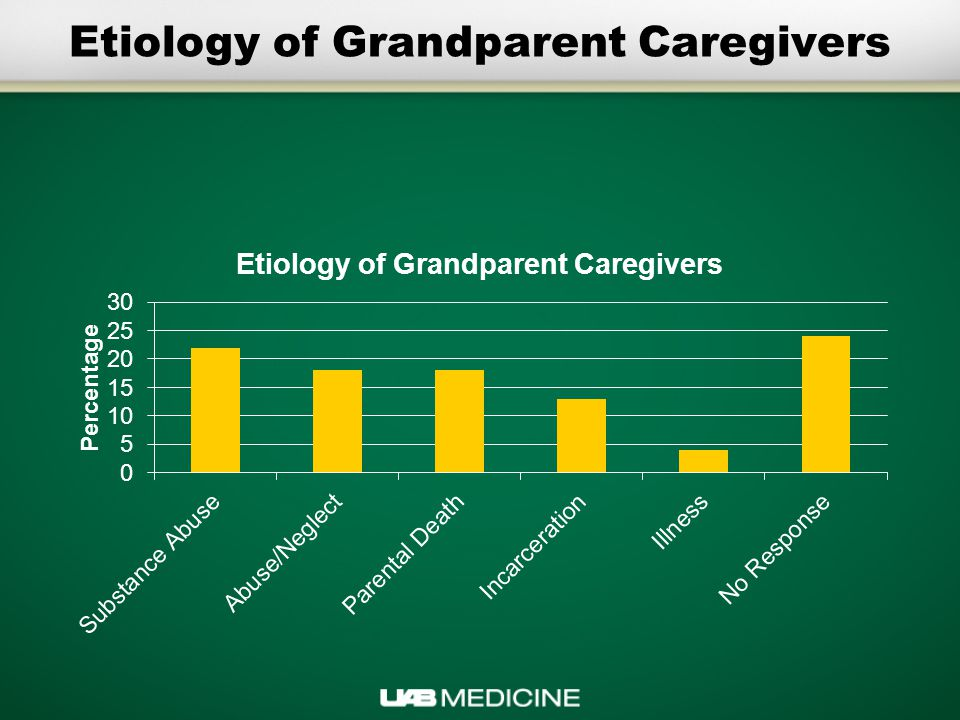 Etiology of Grandparent Caregivers