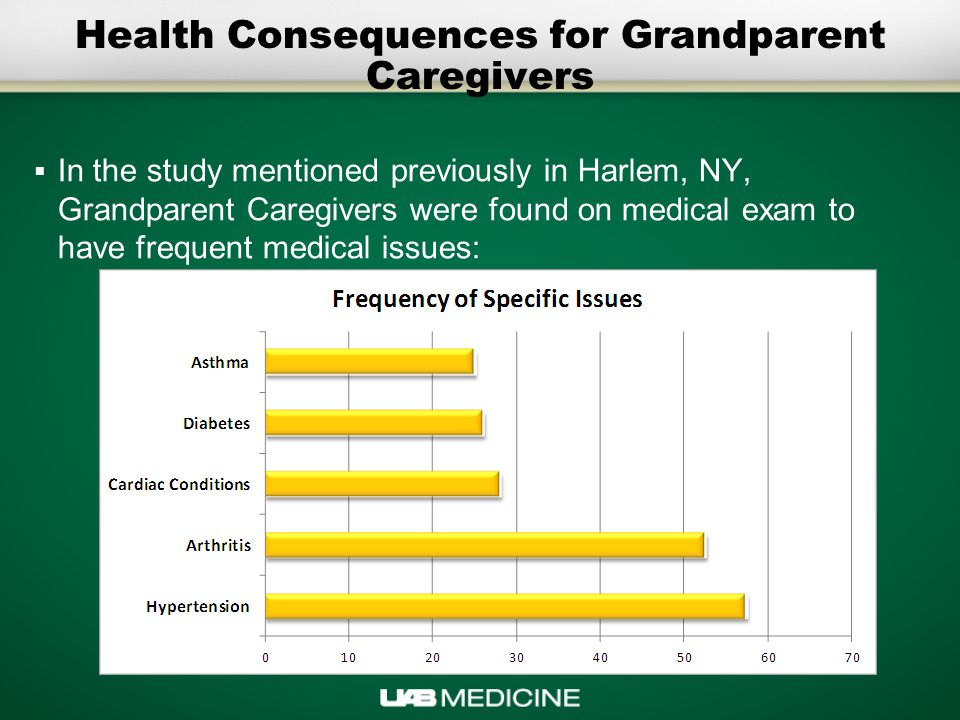 Health Consequences for Grandparent Caregivers  In the study mentioned previously in Harlem, NY, Grandparent Caregivers were found on medical exam to have frequent medical issues: