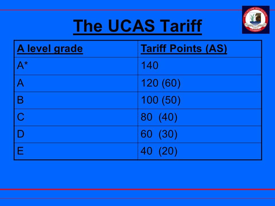 The UCAS Tariff A level gradeTariff Points (AS) A*140 A120 (60) B100 (50) C80 (40) D60 (30) E40 (20)