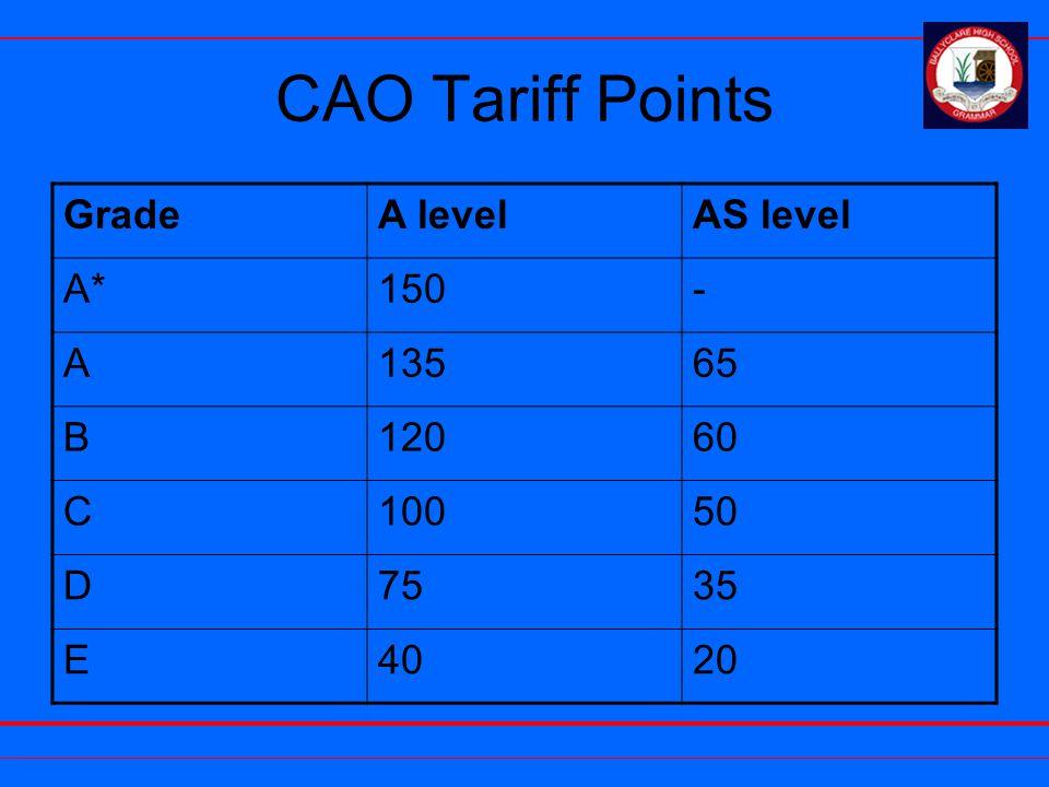 CAO Tariff Points GradeA levelAS level A*150- A13565 B12060 C10050 D7535 E4020
