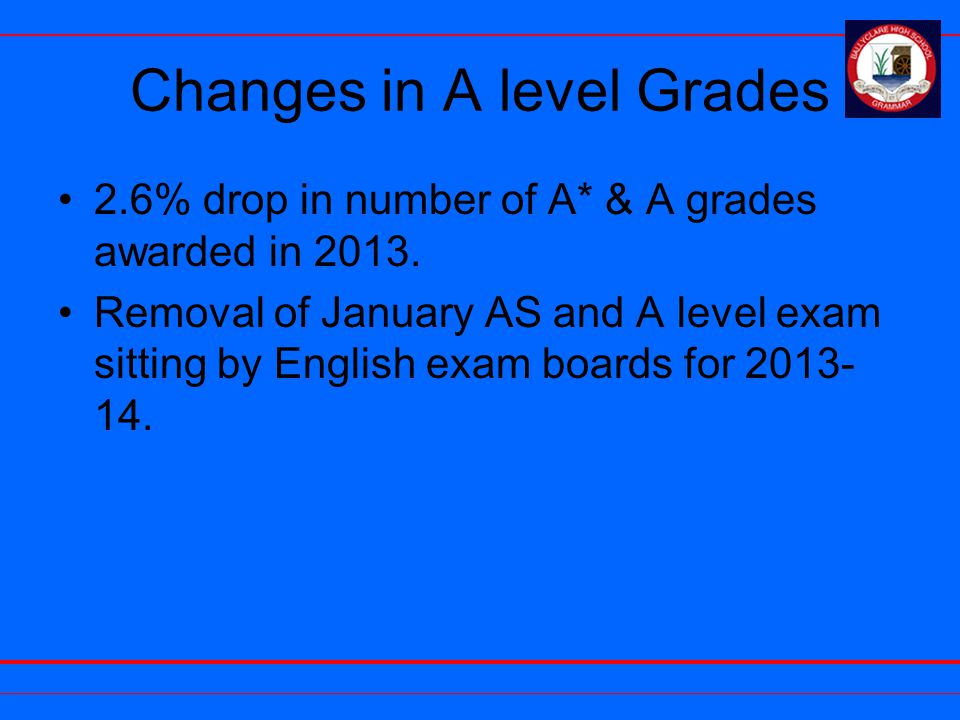 Changes in A level Grades 2.6% drop in number of A* & A grades awarded in 2013.