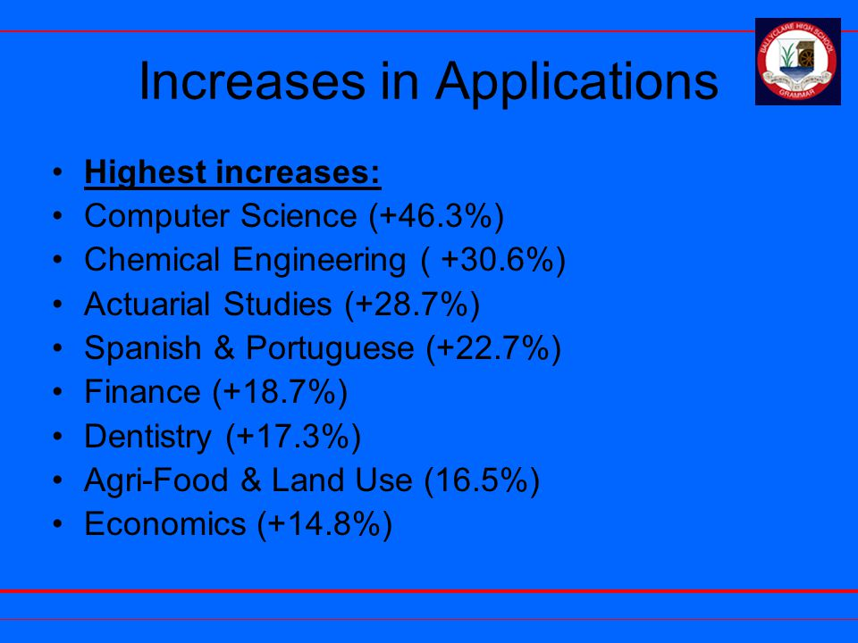 Increases in Applications Highest increases: Computer Science (+46.3%) Chemical Engineering ( +30.6%) Actuarial Studies (+28.7%) Spanish & Portuguese (+22.7%) Finance (+18.7%) Dentistry (+17.3%) Agri-Food & Land Use (16.5%) Economics (+14.8%)