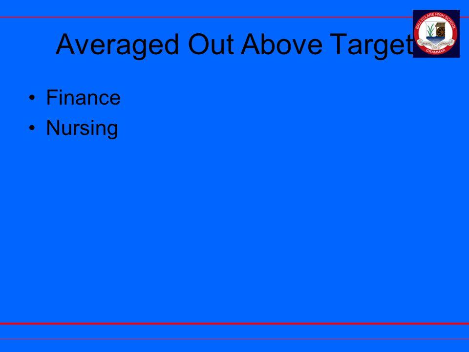 Averaged Out Above Target Finance Nursing
