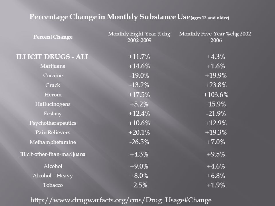 Percentage Change in Monthly Substance Use (ages 12 and older) Percent Change Monthly Eight-Year %chg 2002-2009 Monthly Five-Year %chg 2002- 2006 ILLICIT DRUGS - ALL +11.7%+4.3% Marijuana +14.6%+1.6% Cocaine -19.0%+19.9% Crack -13.2%+23.8% Heroin +17.5%+103.6% Hallucinogens +5.2%-15.9% Ecstasy +12.4%-21.9% Psychotherapeutics +10.6%+12.9% Pain Relievers +20.1%+19.3% Methamphetamine -26.5%+7.0% Illicit-other-than-marijuana +4.3%+9.5% Alcohol +9.0%+4.6% Alcohol – Heavy +8.0%+6.8% Tobacco -2.5%+1.9% http://www.drugwarfacts.org/cms/Drug_Usage#Change