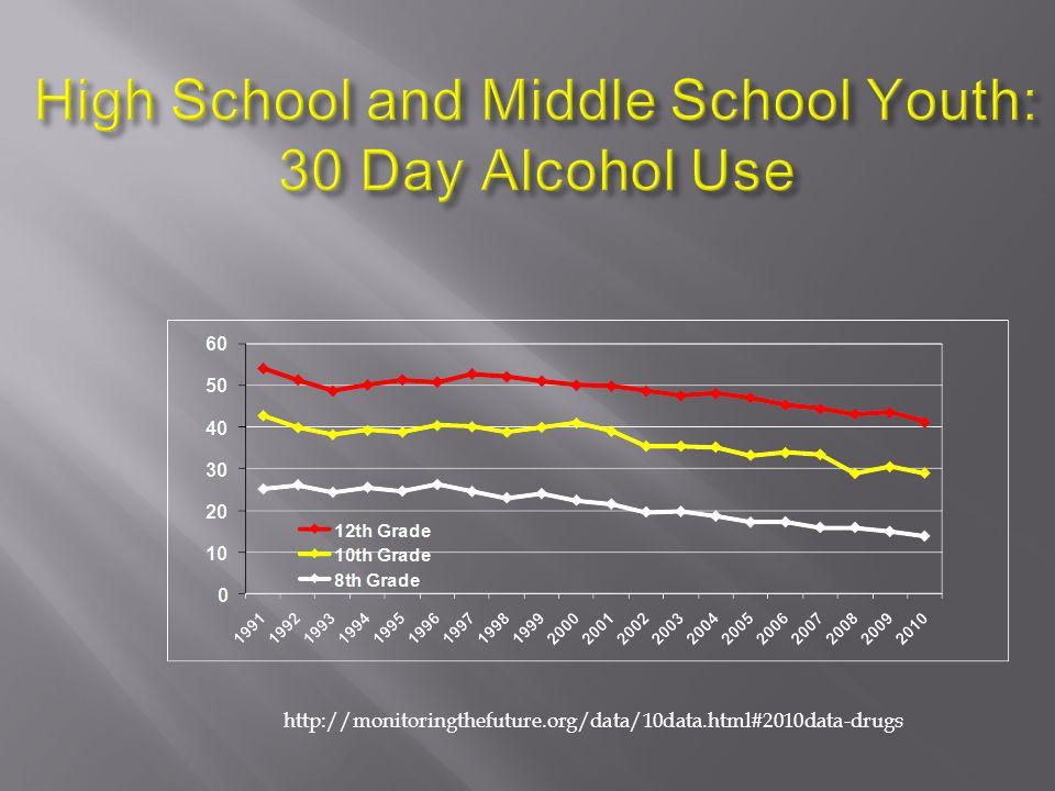 http://monitoringthefuture.org/data/10data.html#2010data-drugs