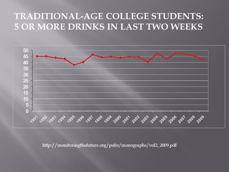 USE OF ALCOHOL BY TRADITIONAL-AGE COLLEGE STUDENTS: 30 DAY USE and HEAVY DRINKING http://monitoringthefuture.org/pubs/monographs/vol2_2009.pdf