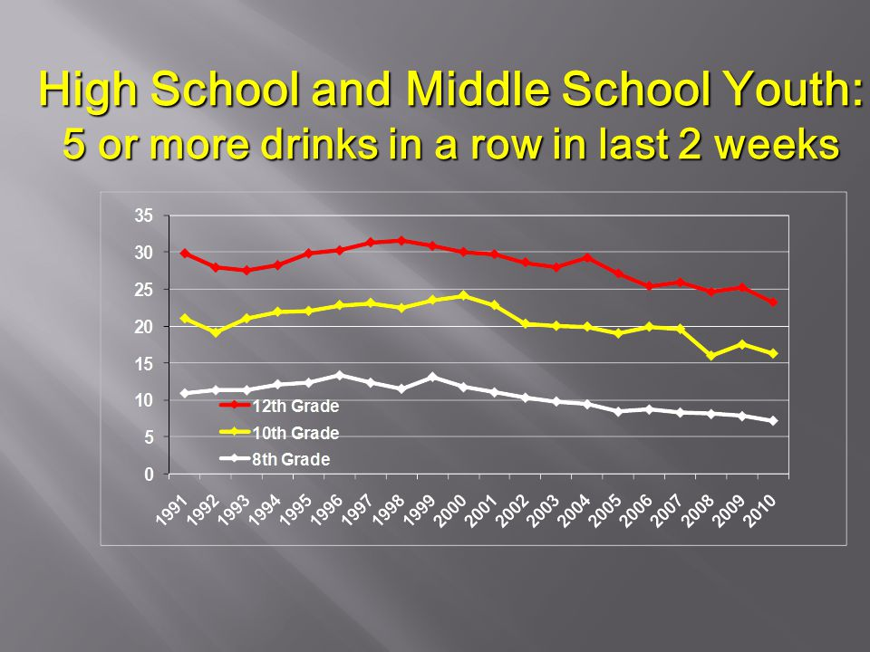 High School and Middle School Youth: 5 or more drinks in a row in last 2 weeks