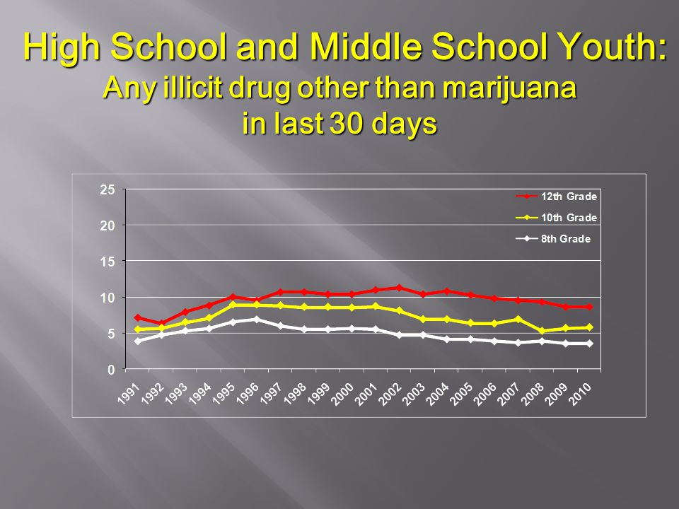 High School and Middle School Youth: Any illicit drug other than marijuana High School and Middle School Youth: Any illicit drug other than marijuana in last 30 days