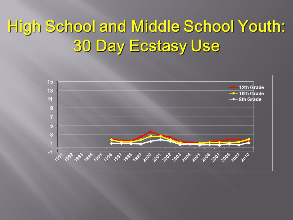 High School and Middle School Youth: 30 Day Ecstasy Use