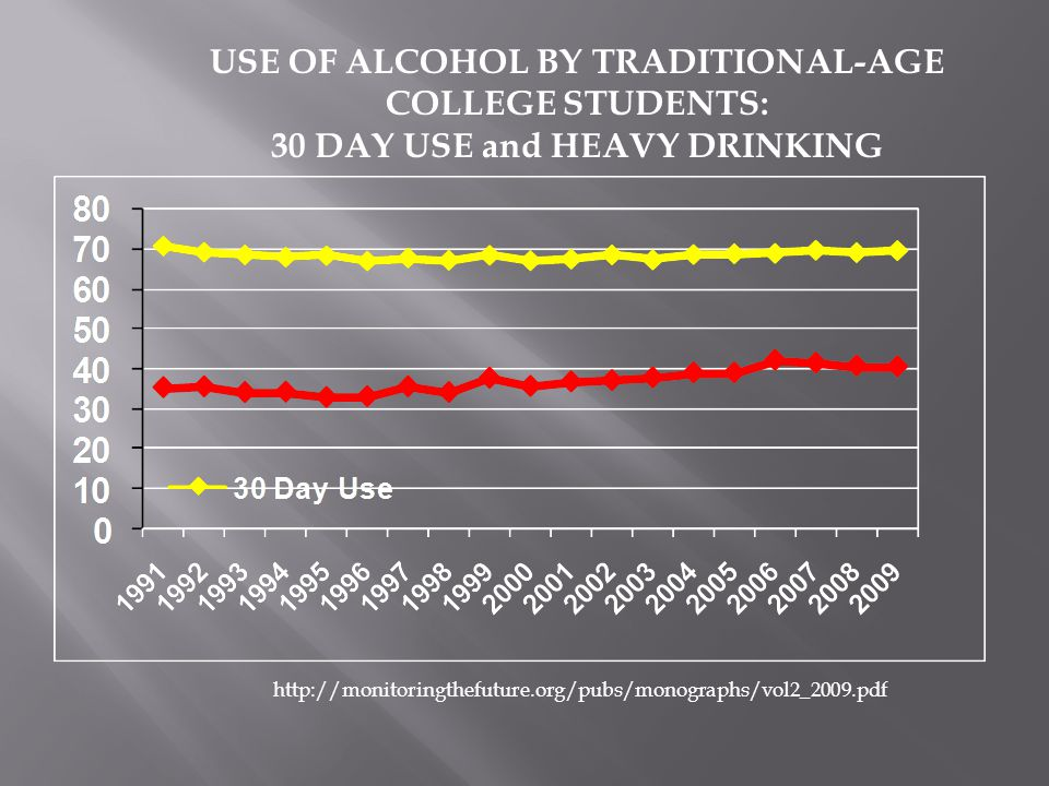  Lack of Helpful Information  Teens have minimal knowledge of alcohol's effects (beyond drinking and driving consequences).
