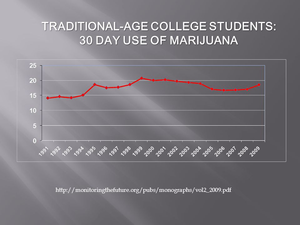 TRADITIONAL-AGE COLLEGE STUDENTS: 30 DAY USE OF MARIJUANA http://monitoringthefuture.org/pubs/monographs/vol2_2009.pdf