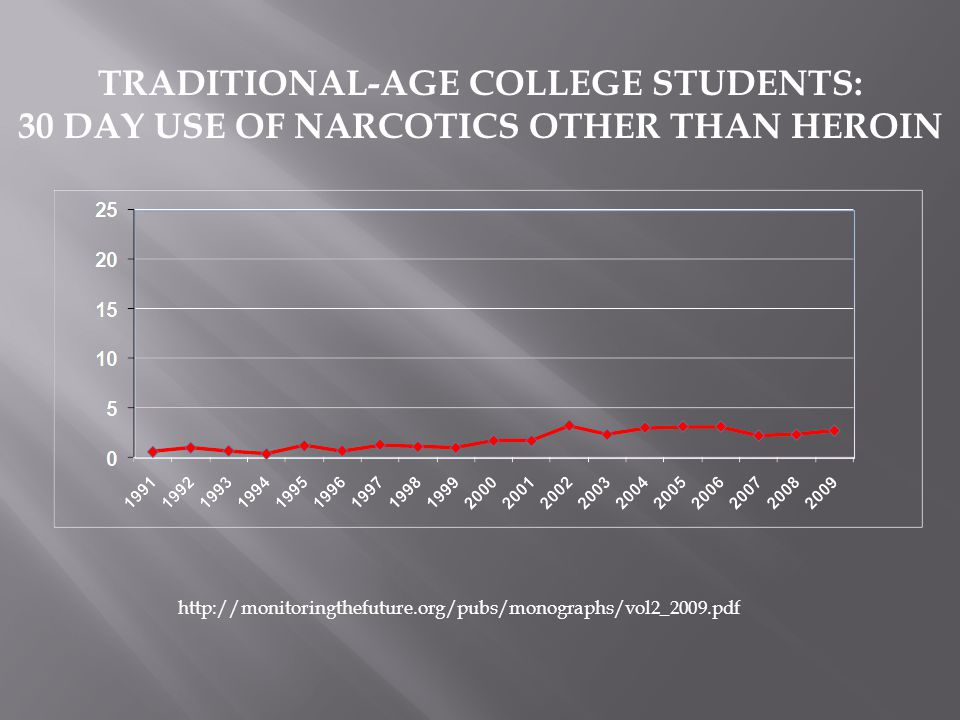 TRADITIONAL-AGE COLLEGE STUDENTS: 30 DAY USE OF NARCOTICS OTHER THAN HEROIN http://monitoringthefuture.org/pubs/monographs/vol2_2009.pdf