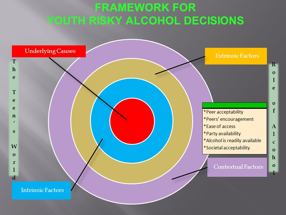 FRAMEWORK FOR YOUTH RISKY ALCOHOL DECISIONS Underlying Causes Intrinsic Factors Extrinsic Factors Contextual Factors