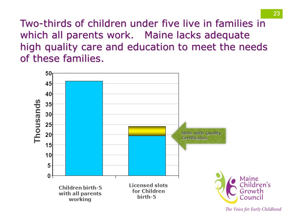 Two-thirds of children under five live in families in which all parents work.