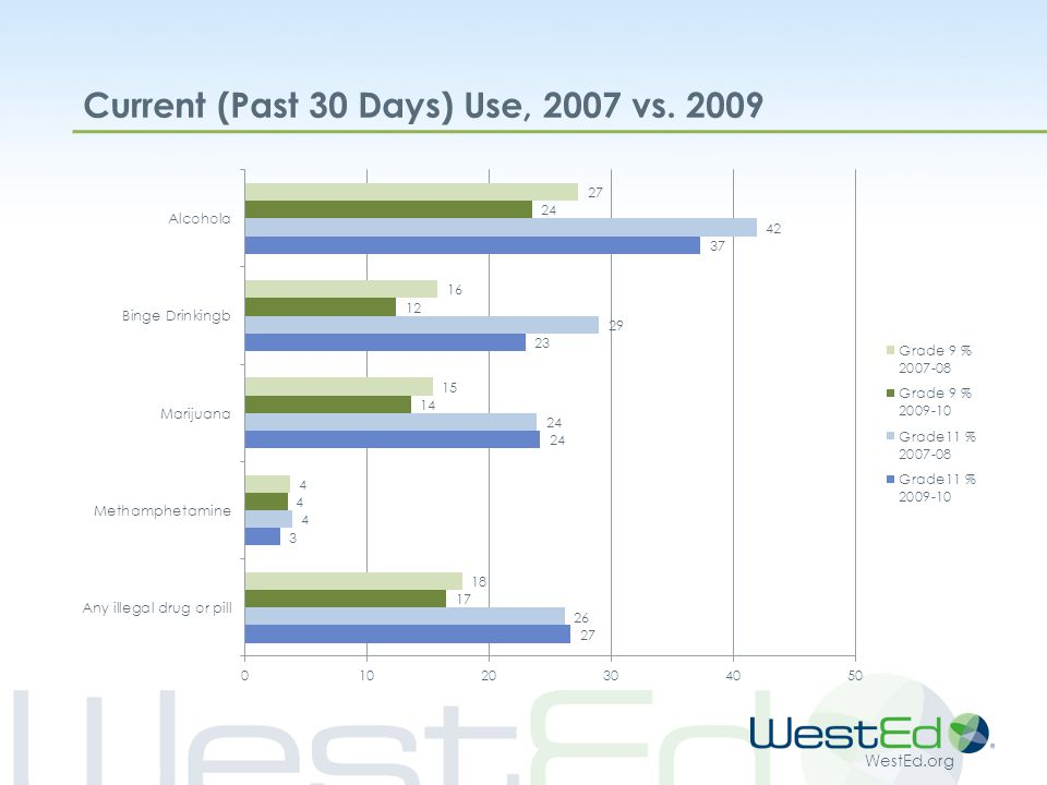 WestEd.org CHKS Data Availability CDE provides reports at the district, county, and state level Publicly posted since 2004 on survey website http://chks.wested.org/reports http://chks.wested.org/reports  Response to requests from users School reports on request @ $50 Currently requested by over 50% of districts Outside requests must be made through districts/schools Dataset for analysis under MOU Factsheets on key topics (aggregated statewide data) Special topic state reports