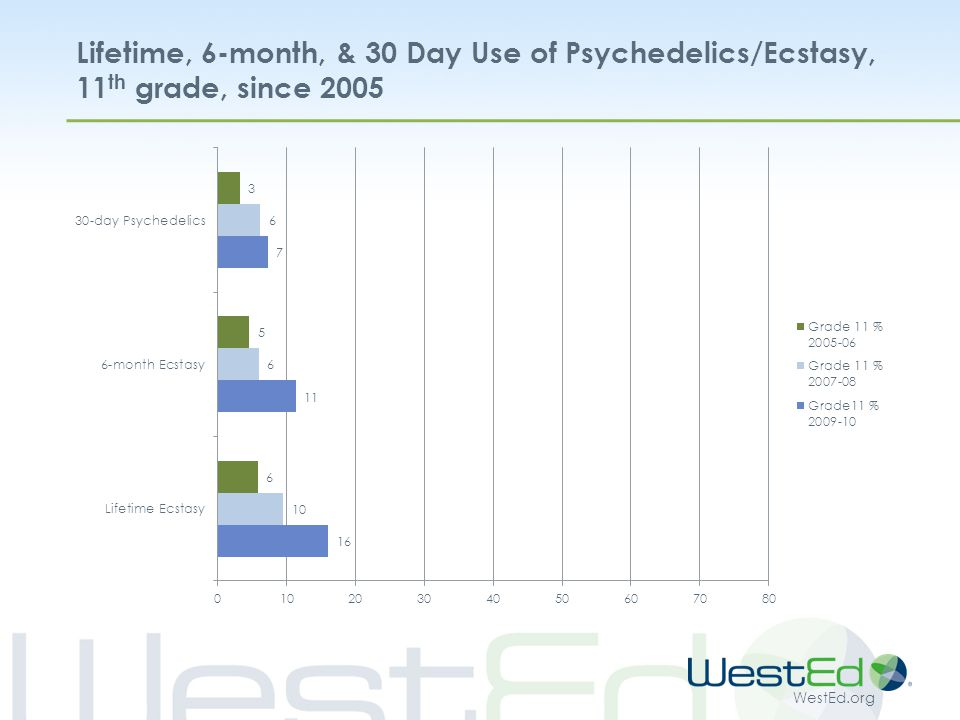 WestEd.org Lifetime, 6-month, & 30 Day Use of Psychedelics/Ecstasy, 11 th grade, since 2005