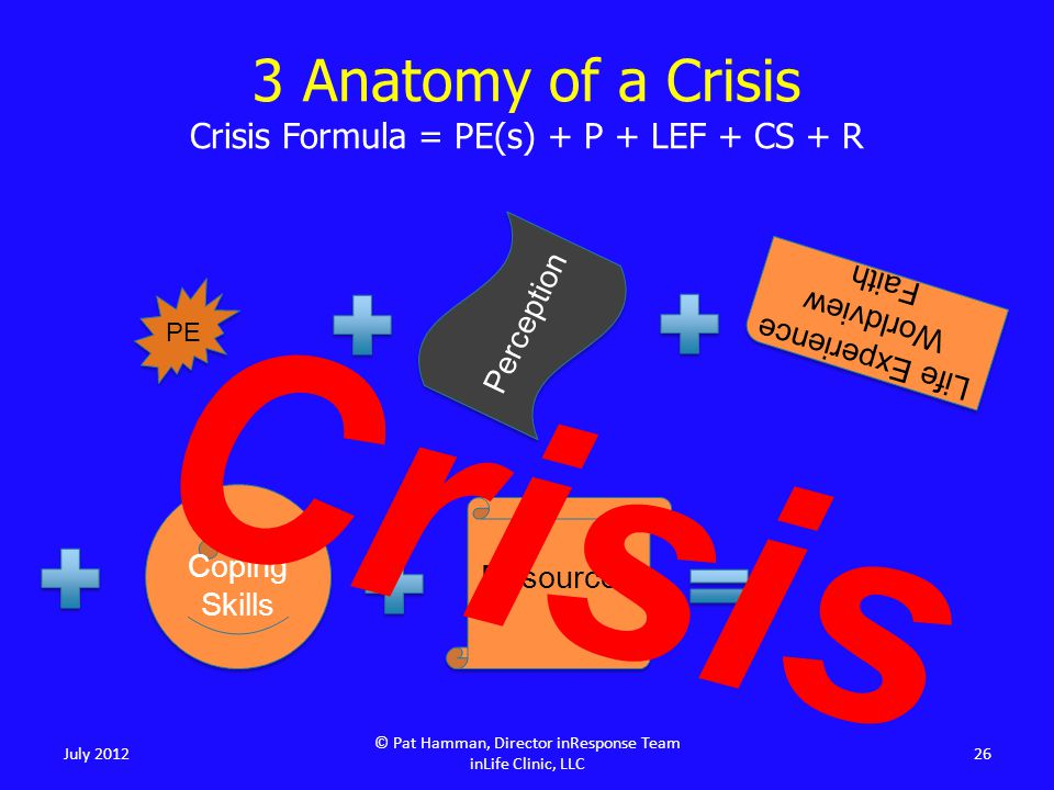 July 2012 © Pat Hamman, Director inResponse Team inLife Clinic, LLC 26 Perception Coping Skills Resources Crisis PE Life Experience Worldview Faith 3 Anatomy of a Crisis Crisis Formula = PE(s) + P + LEF + CS + R